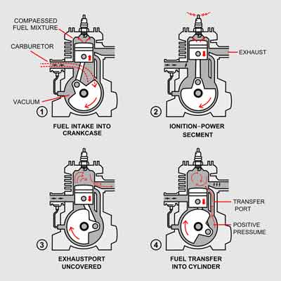 What is a 2-Cycle engine