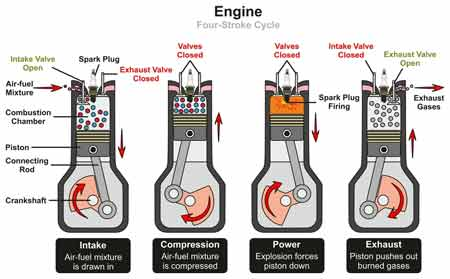 What is a 4-cyle engine